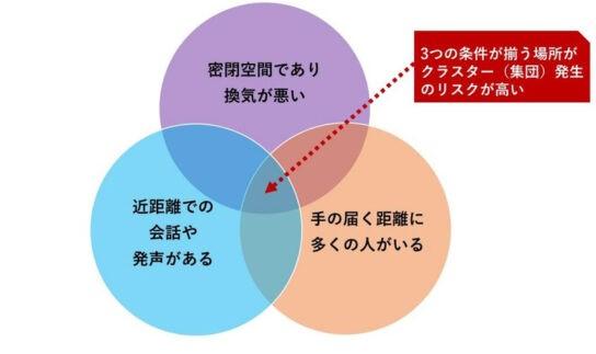 クラスターのイメージ図