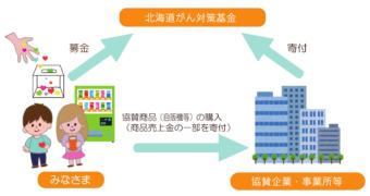 北海道がん対策基金を説明した図